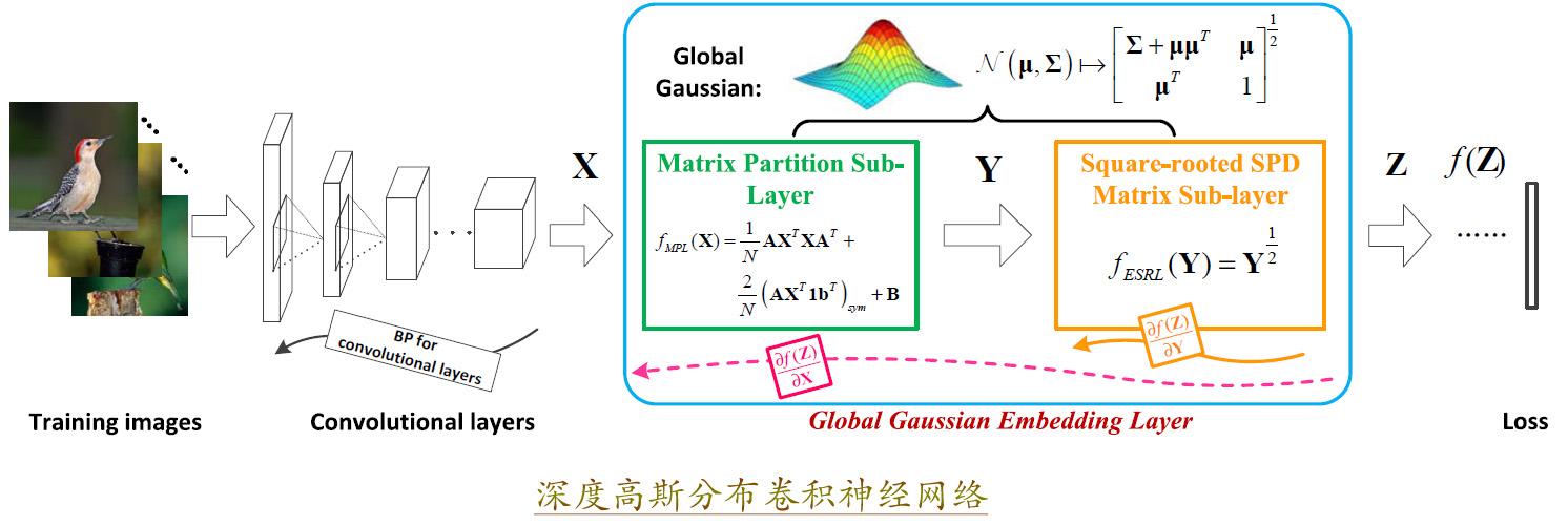 论文中的工作,充分考虑了高斯分布的李群结构(即黎曼流形结构 平滑的